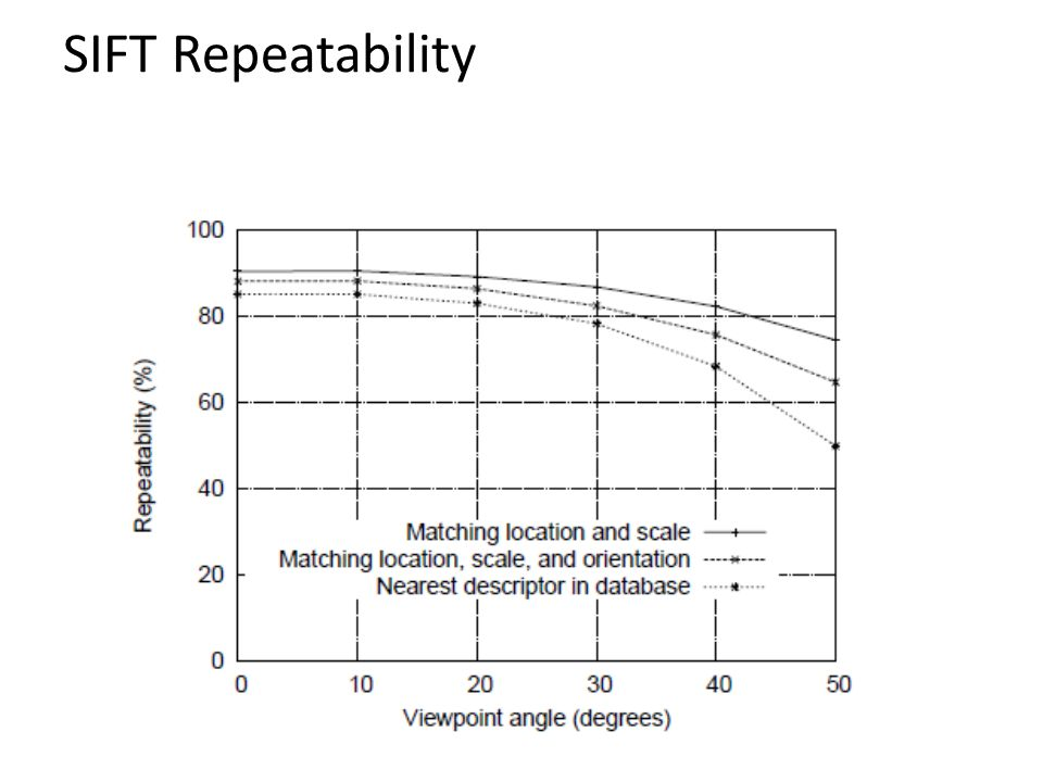 SIFT Repeatability