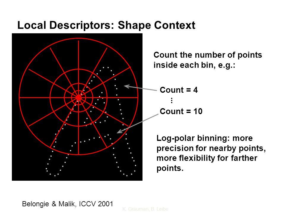 Local Descriptors: Shape Context