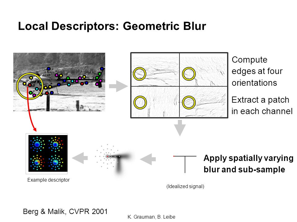 ~ Local Descriptors: Geometric Blur Compute edges at four orientations