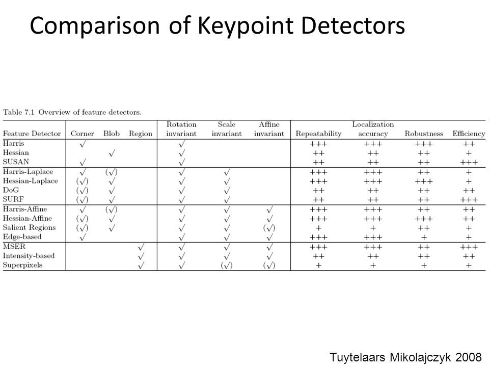 Comparison of Keypoint Detectors