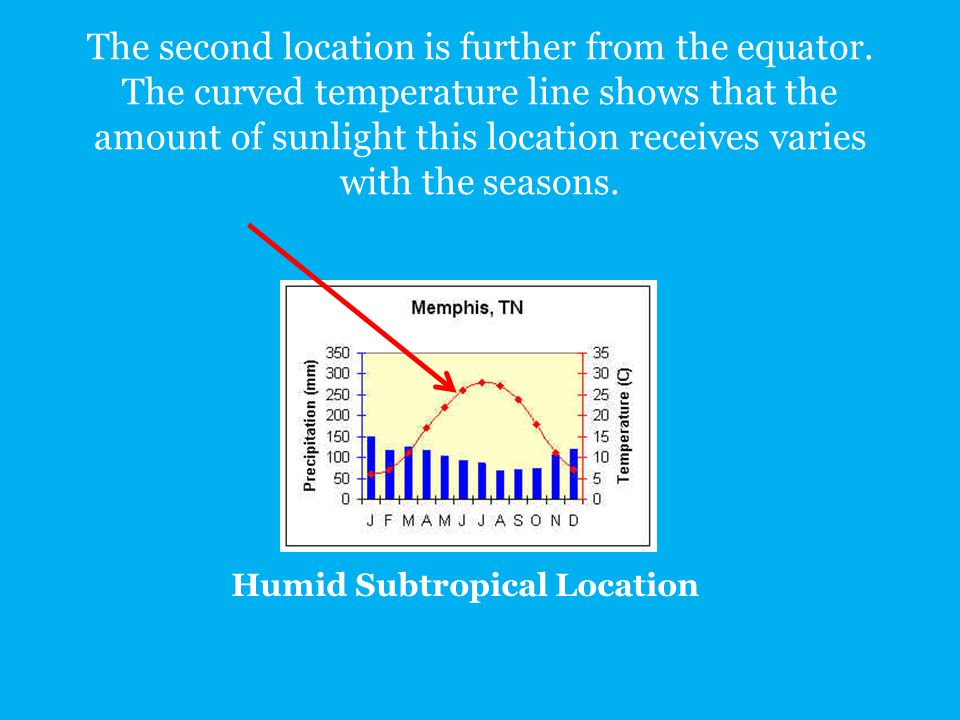 Humid Subtropical Location