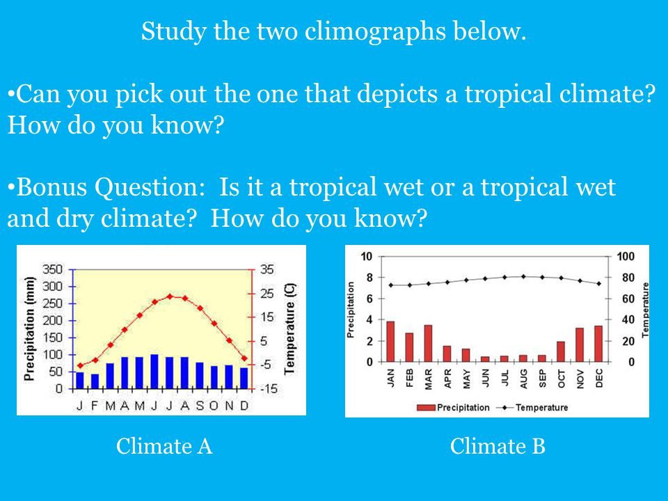 Study the two climographs below.