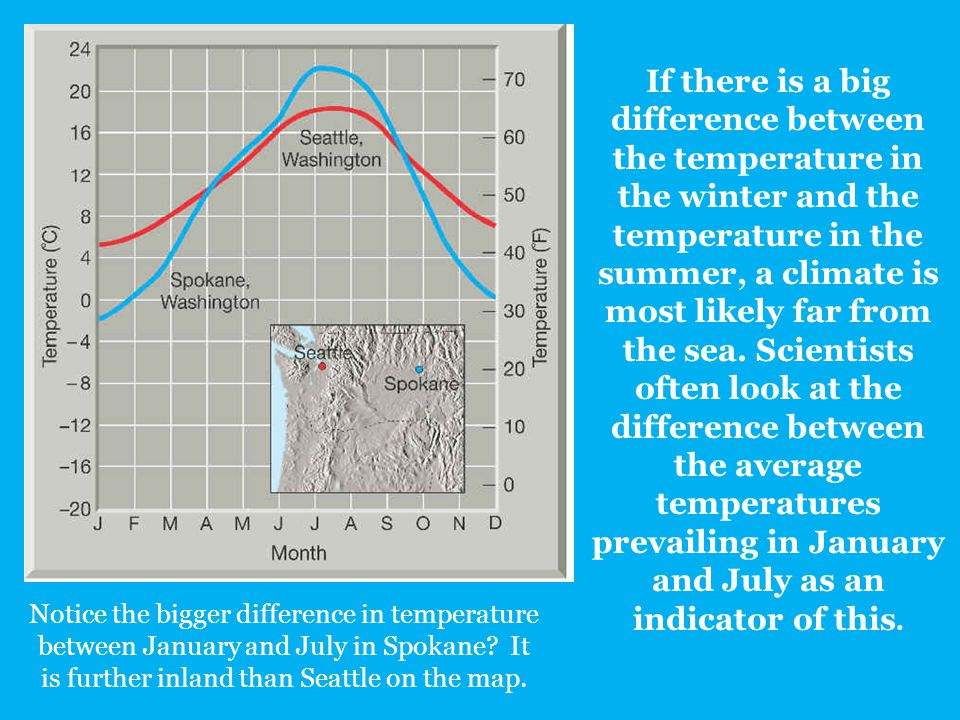 If there is a big difference between the temperature in the winter and the temperature in the summer, a climate is most likely far from the sea. Scientists often look at the difference between the average temperatures prevailing in January and July as an indicator of this.
