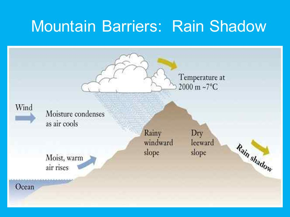 Mountain Barriers: Rain Shadow