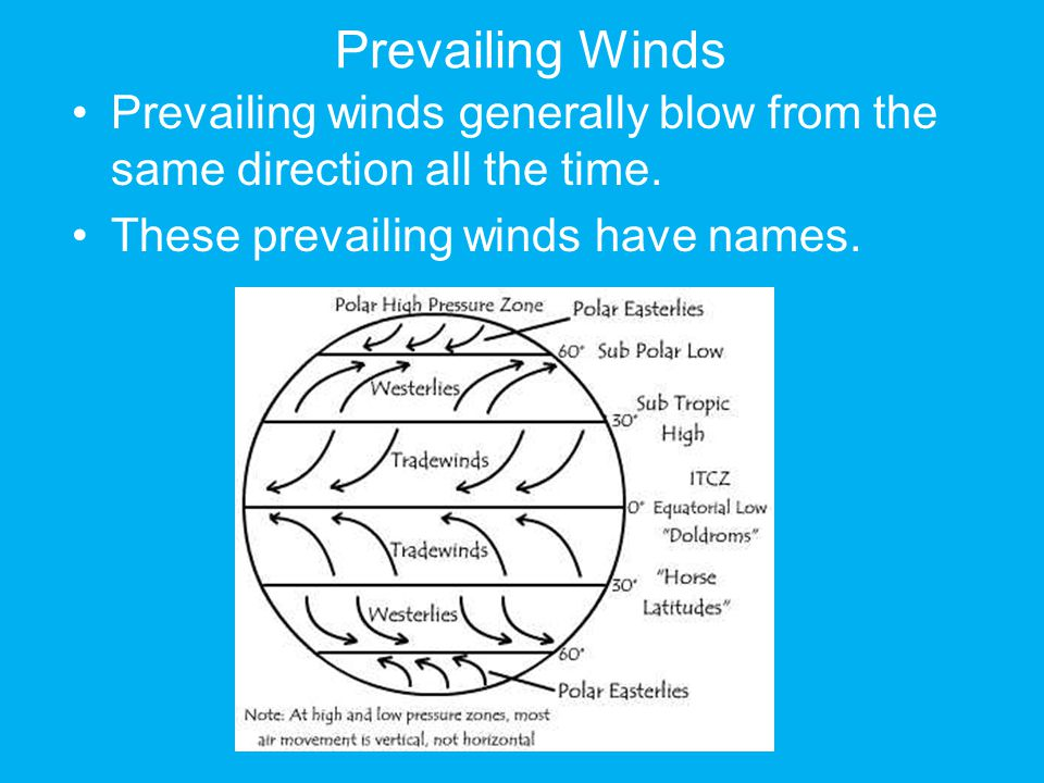 Prevailing Winds Prevailing winds generally blow from the same direction all the time.