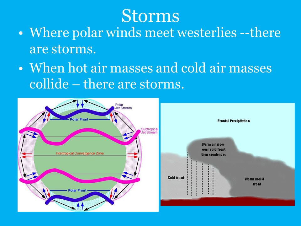 Storms Where polar winds meet westerlies --there are storms.