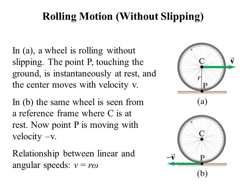 Rolling Motion (Without Slipping)