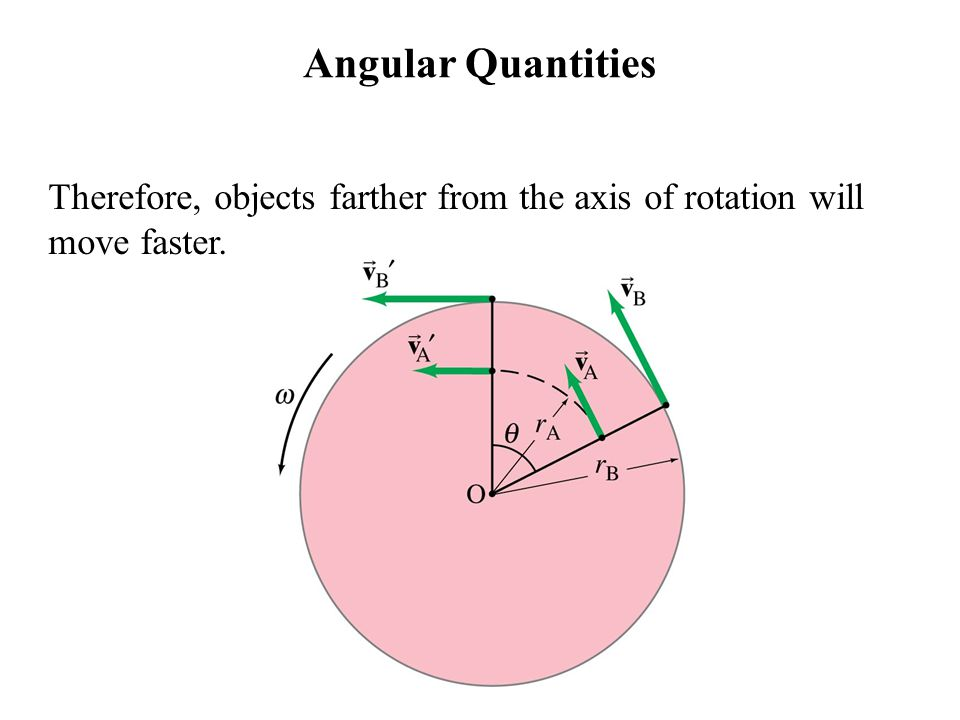 Angular Quantities Therefore, objects farther from the axis of rotation will move faster.