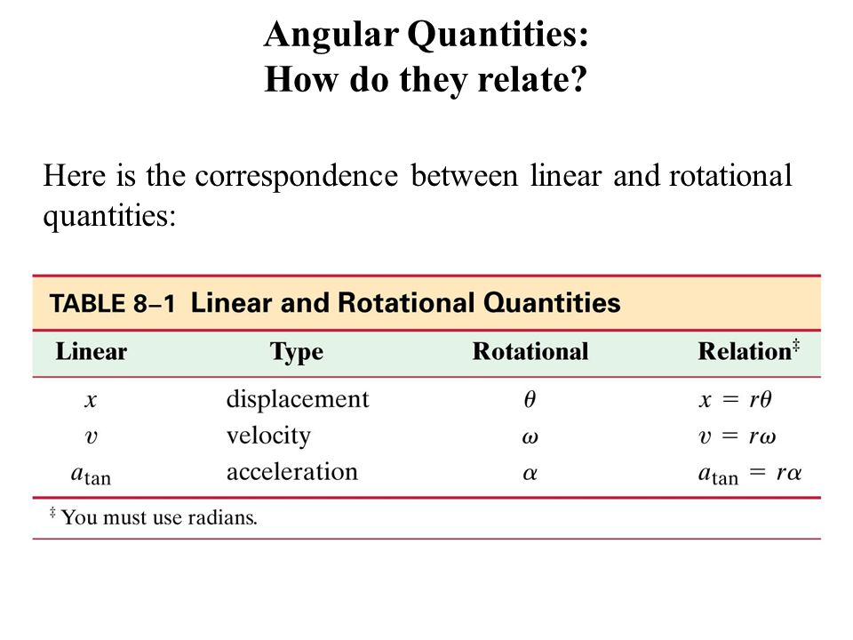 Angular Quantities: How do they relate