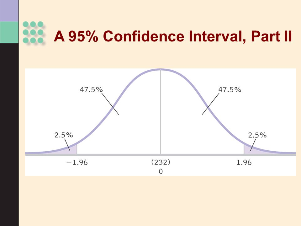 A 95% Confidence Interval, Part II