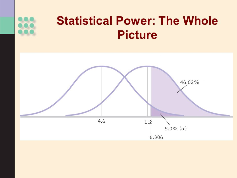 Statistical Power: The Whole Picture