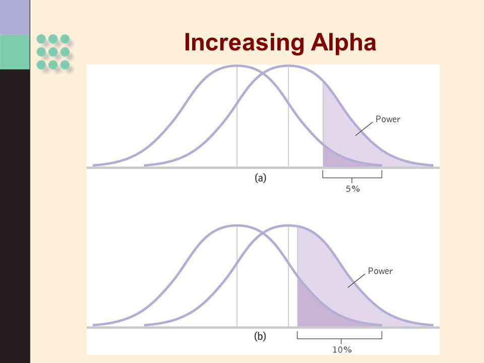Increasing Alpha