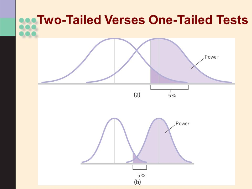 Two-Tailed Verses One-Tailed Tests
