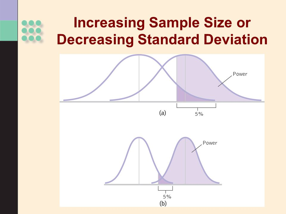 Increasing Sample Size or Decreasing Standard Deviation