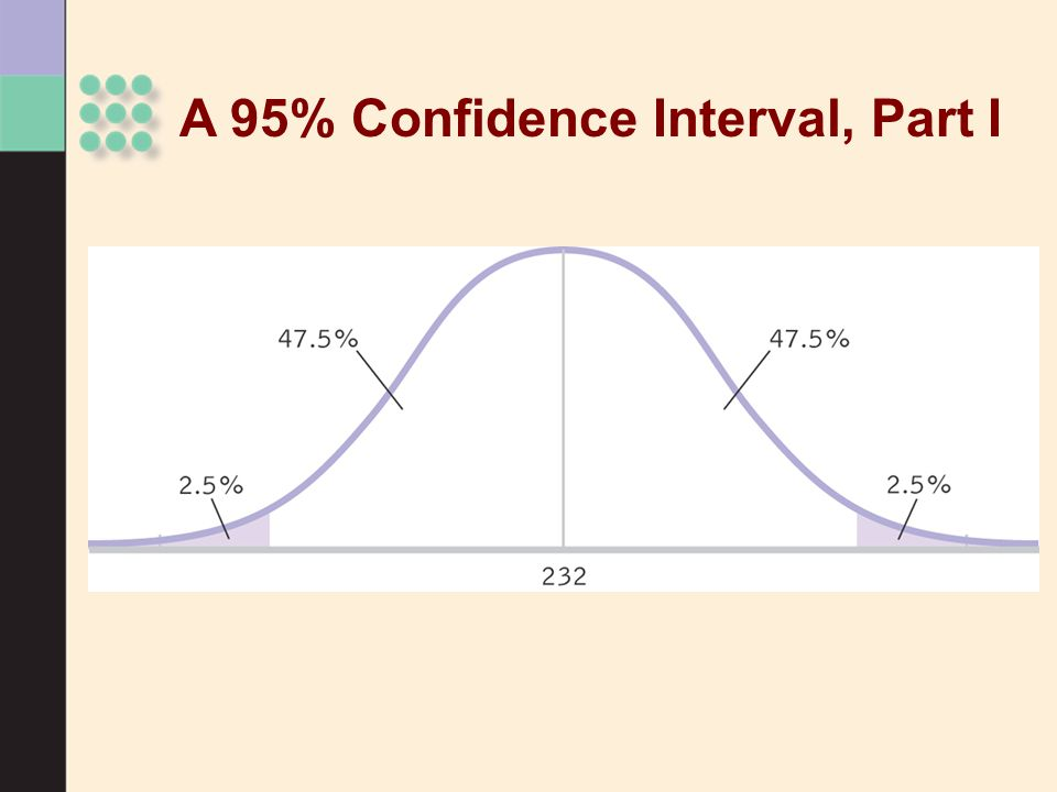 A 95% Confidence Interval, Part I