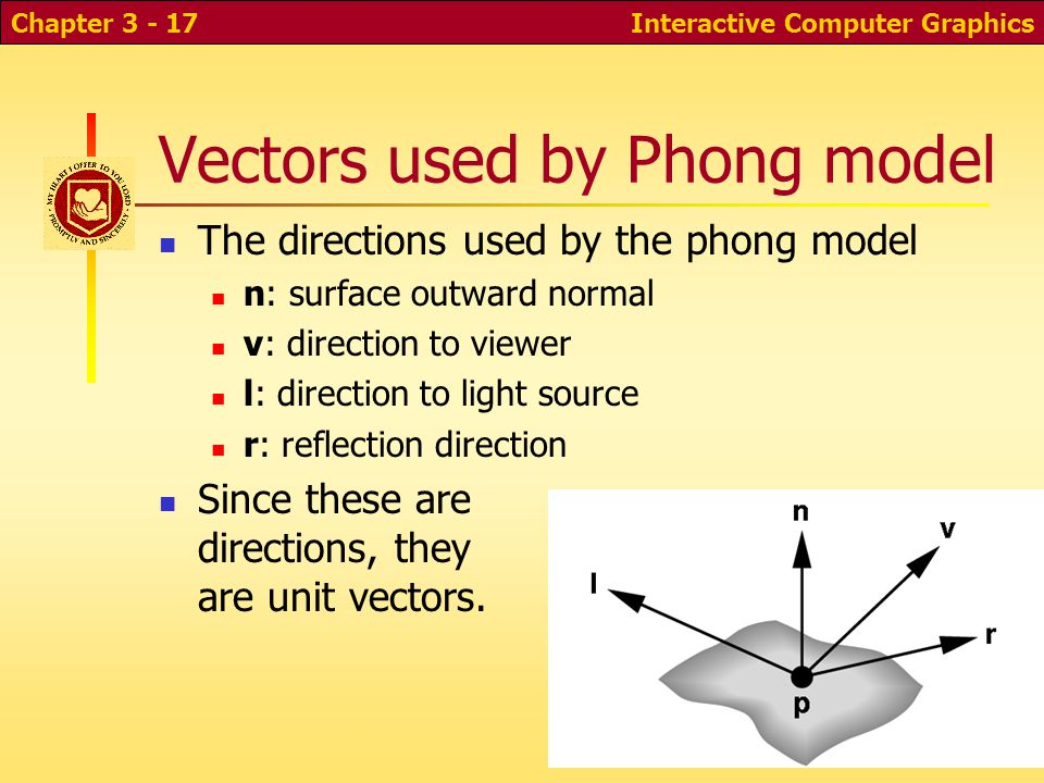 Vectors used by Phong model