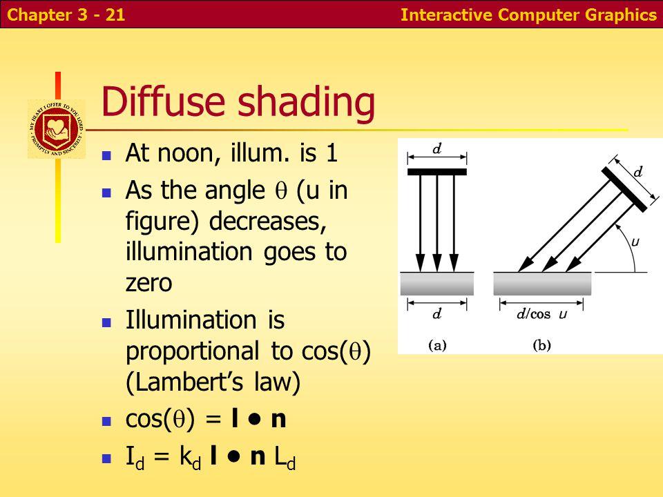 Diffuse shading At noon, illum. is 1