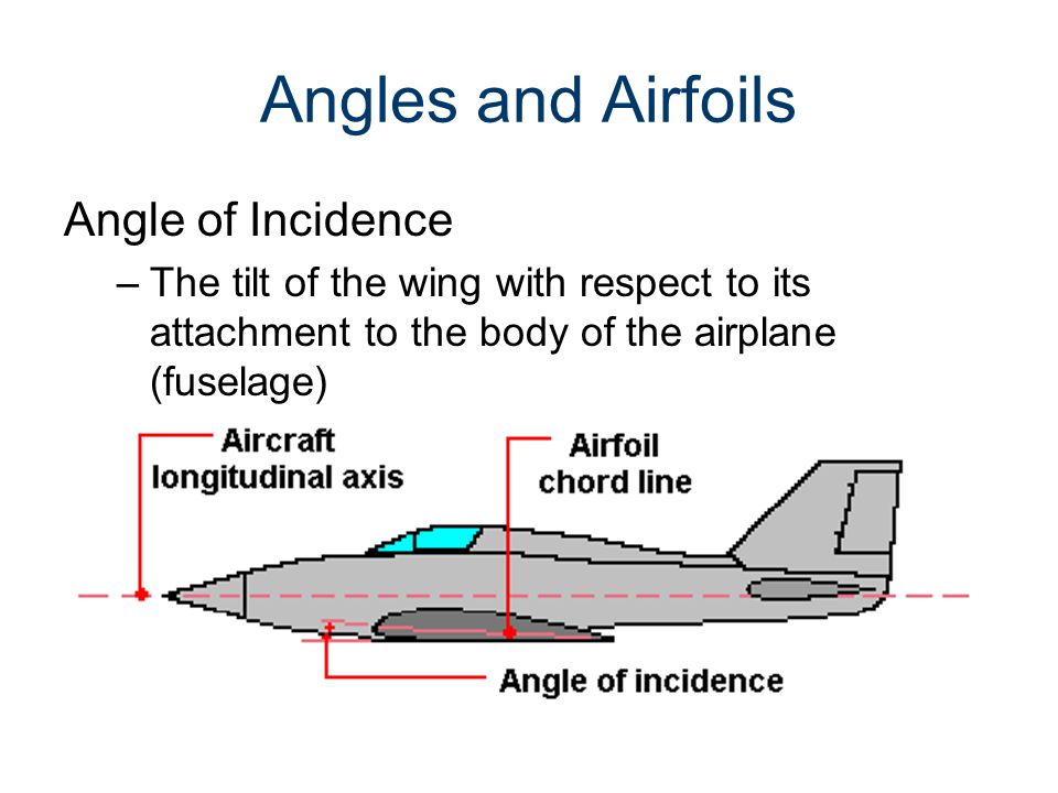 Angles and Airfoils Angle of Incidence