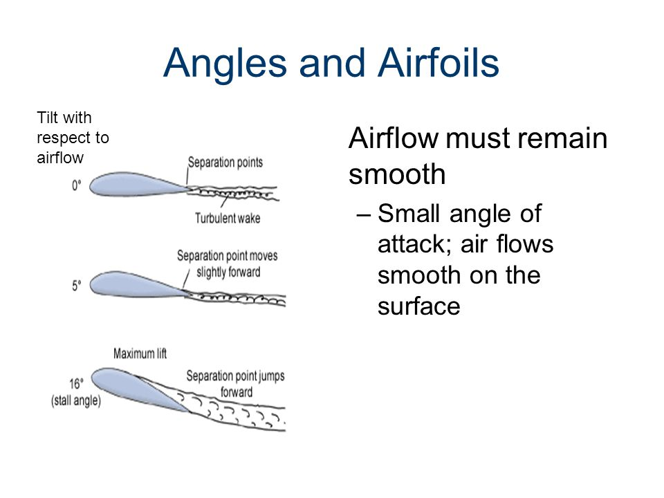 Angles and Airfoils Airflow must remain smooth