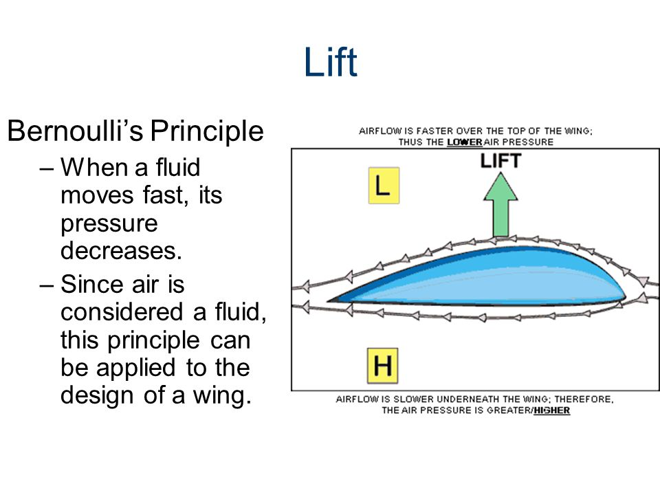 Lift Bernoulli's Principle