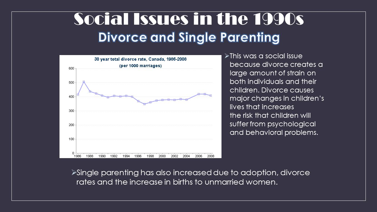 Divorce and Single Parenting