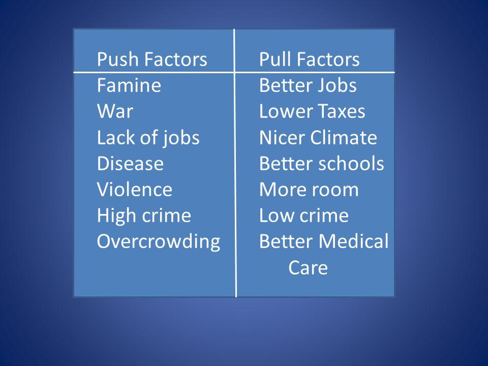 Push Factors Pull Factors
