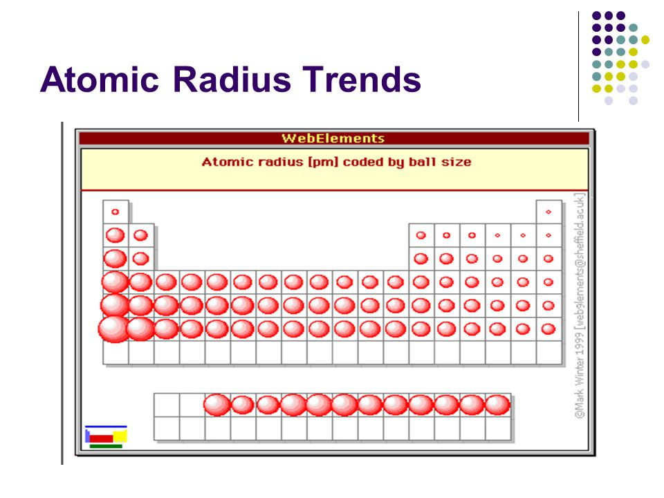 Atomic Radius Trends