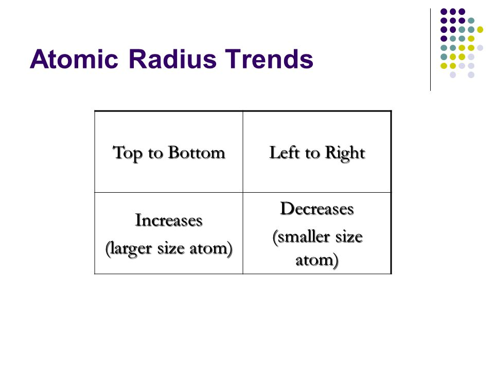 Atomic Radius Trends Top to Bottom Left to Right Increases