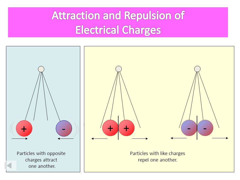 Attraction and Repulsion of Electrical Charges