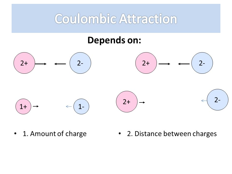 Coulombic Attraction Depends on: 2+ 2- 2+ 2- 2- 2+ 1+ 1-