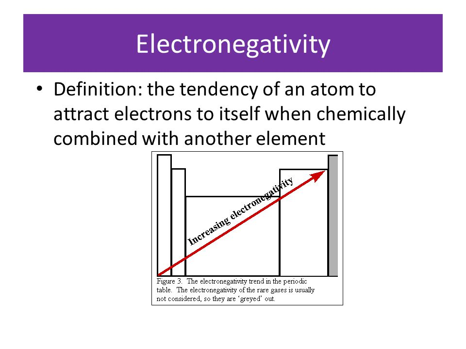 Electronegativity Definition: the tendency of an atom to attract electrons to itself when chemically combined with another element.
