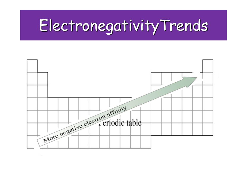 ElectronegativityTrends