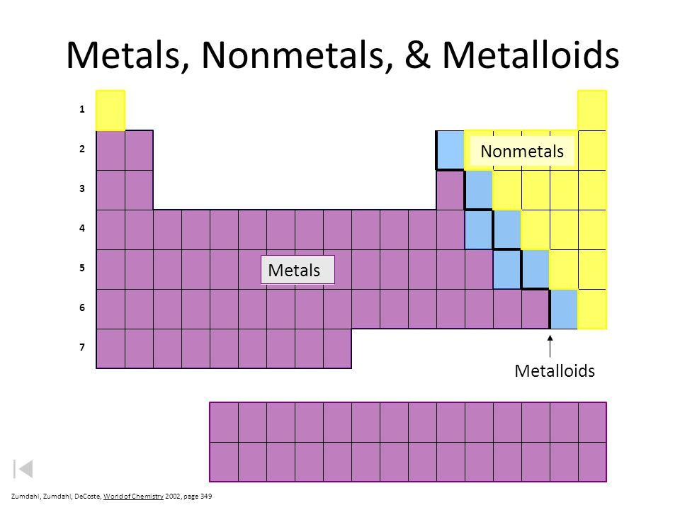 Metals, Nonmetals, & Metalloids