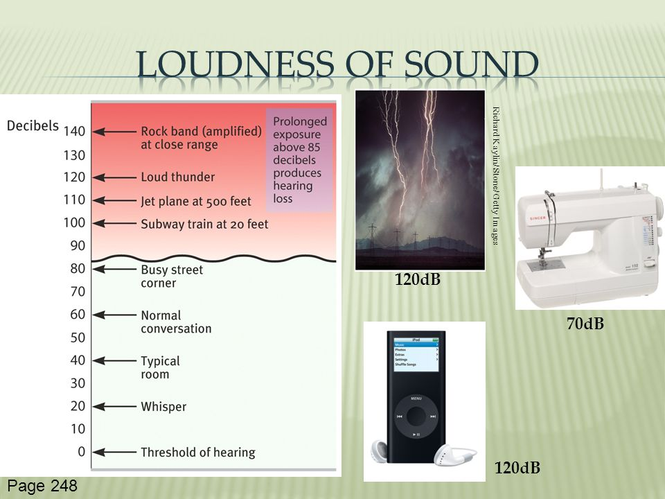 Loudness of Sound 120dB 70dB 120dB Page 248