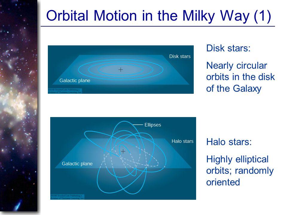 Orbital Motion in the Milky Way (1)