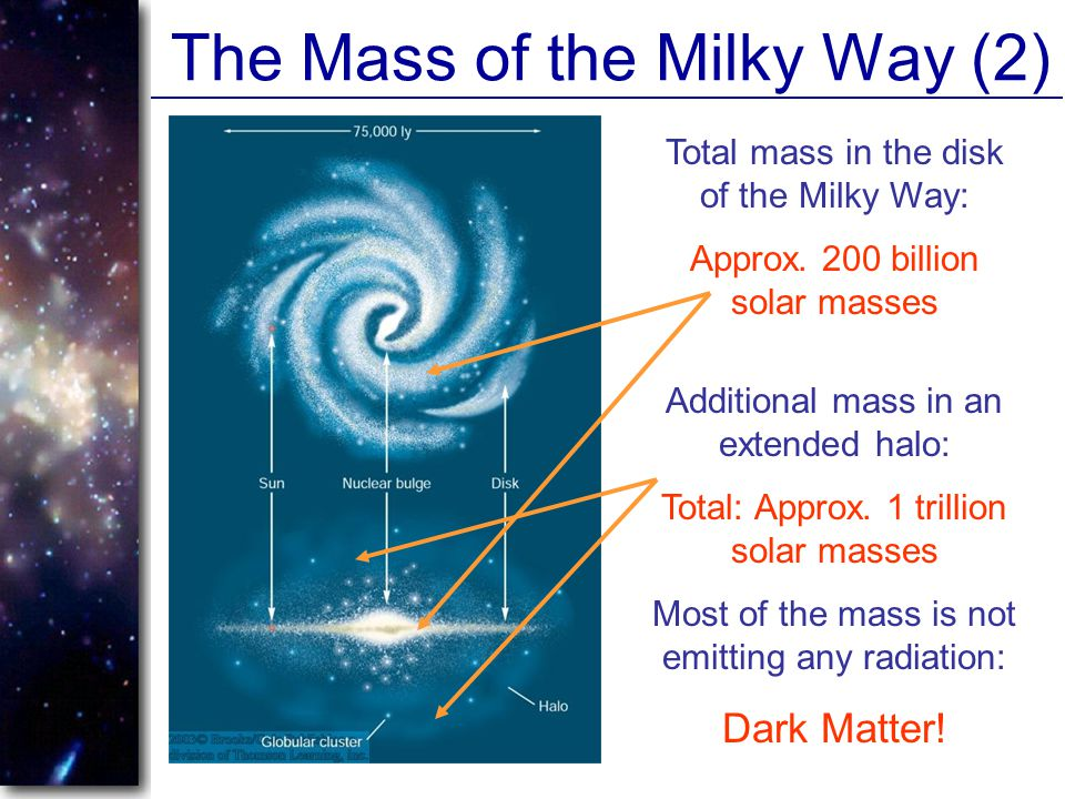 The Mass of the Milky Way (2)