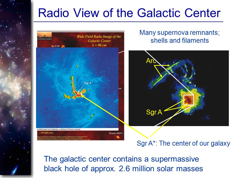 Radio View of the Galactic Center