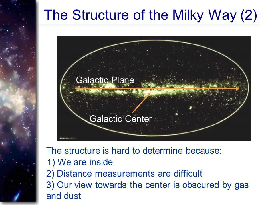 The Structure of the Milky Way (2)