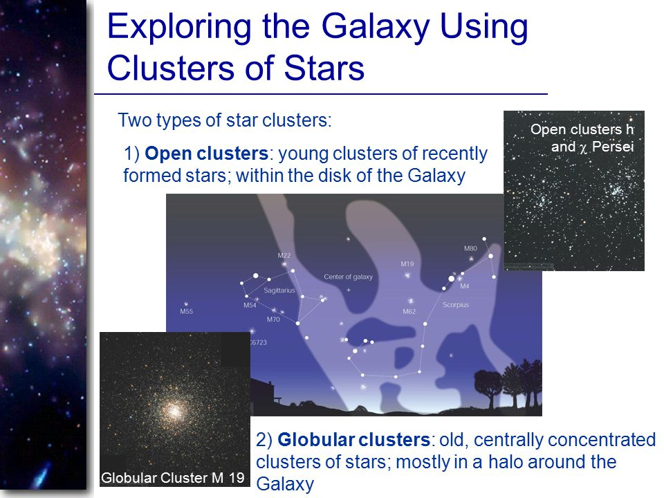 Exploring the Galaxy Using Clusters of Stars
