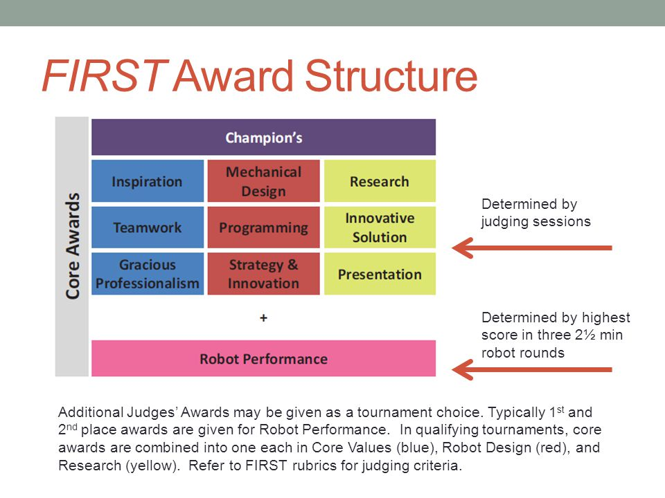 FIRST Award Structure Determined by judging sessions