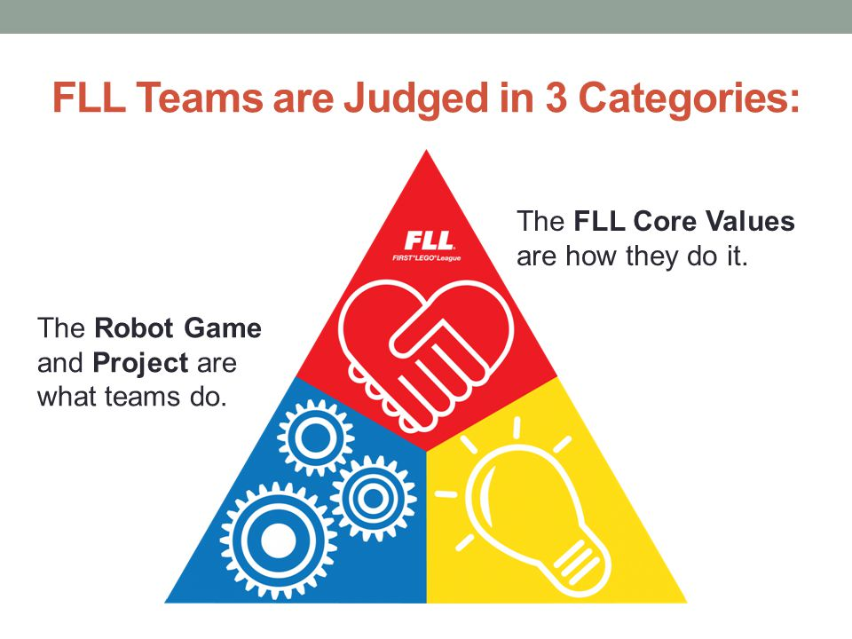 FLL Teams are Judged in 3 Categories: