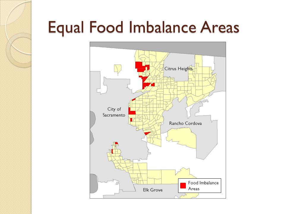 Equal Food Imbalance Areas