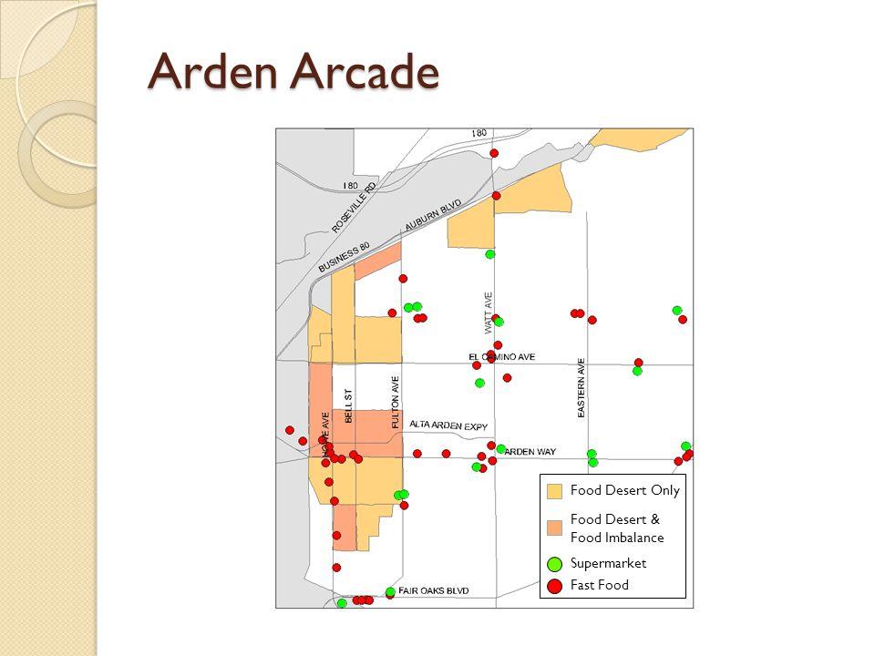 Arden Arcade
