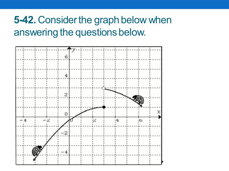 5-42. Consider the graph below when answering the questions below.