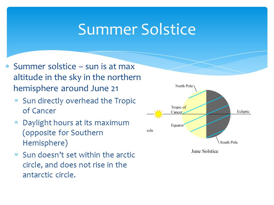 Summer Solstice Summer solstice – sun is at max altitude in the sky in the northern hemisphere around June 21.