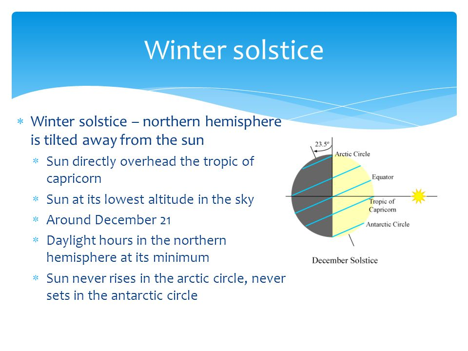 Winter solstice Winter solstice – northern hemisphere is tilted away from the sun. Sun directly overhead the tropic of capricorn.