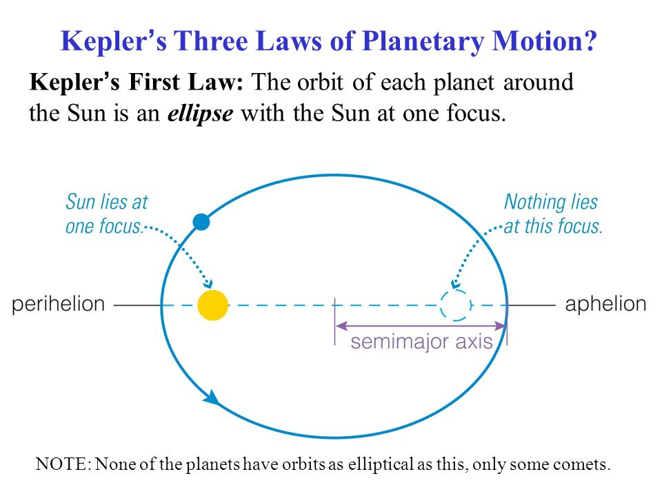Kepler's Three Laws of Planetary Motion