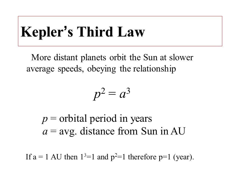 Kepler's Third Law p = orbital period in years