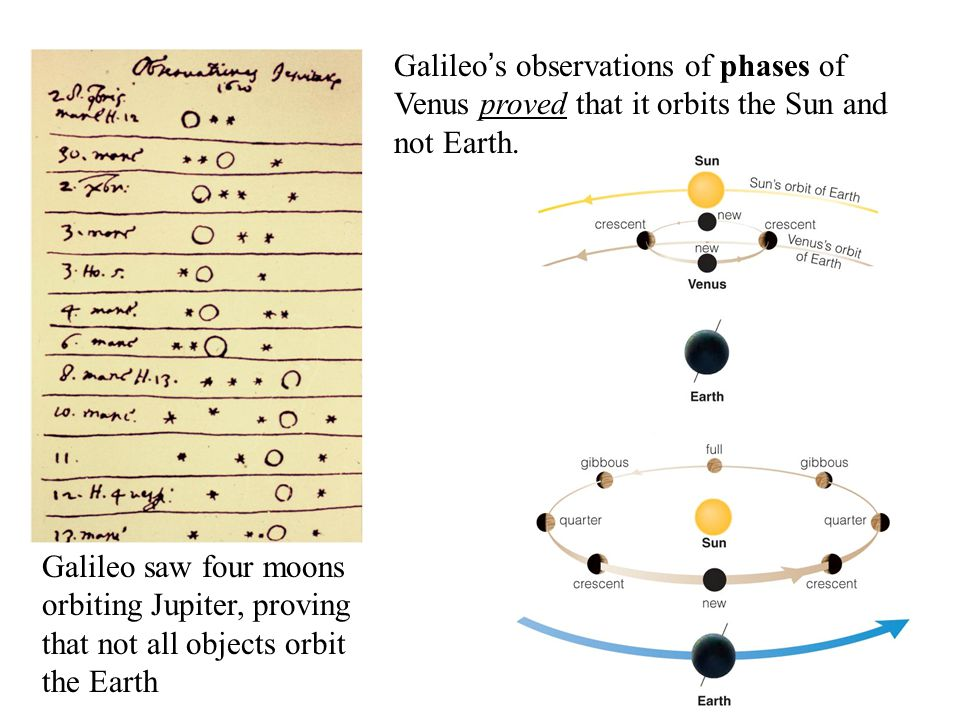 Galileo's observations of phases of Venus proved that it orbits the Sun and not Earth.