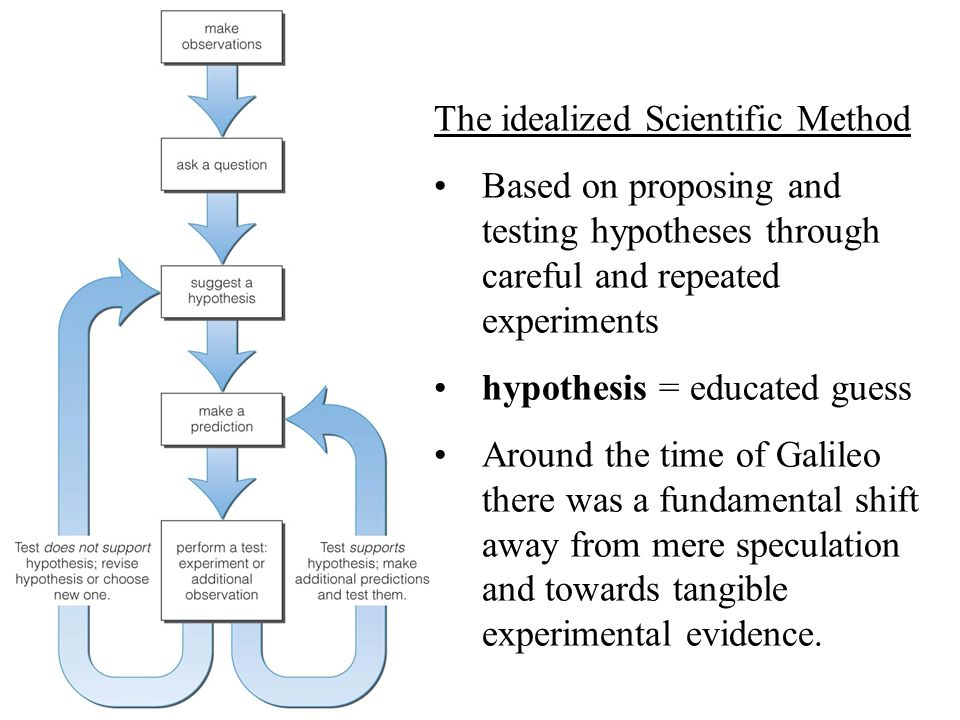 The idealized Scientific Method